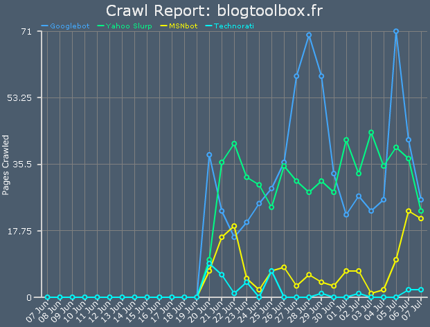 Crawl Rate Tracker