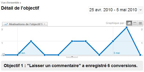Commentaires dans Google Analytics
