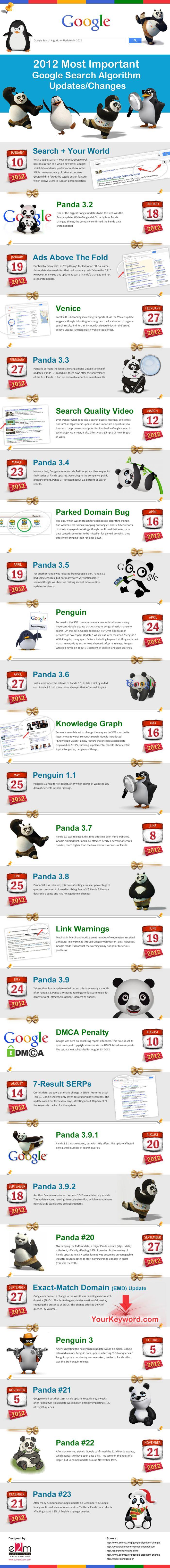 Les mises à jour de l'algorithme de Google en 2012