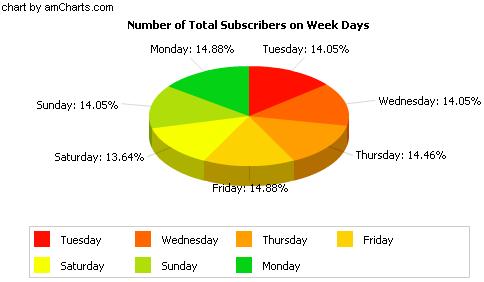 Graphique nombre abonnés