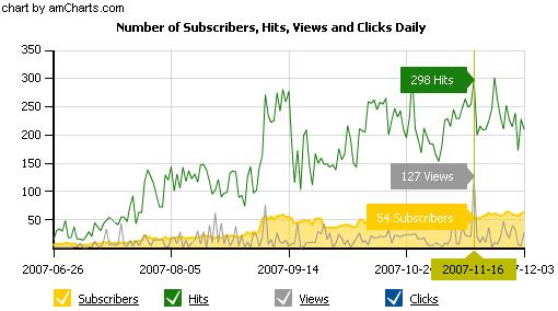 Graphique nombre de hits