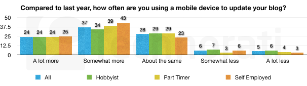 Utilisation plateforme mobile