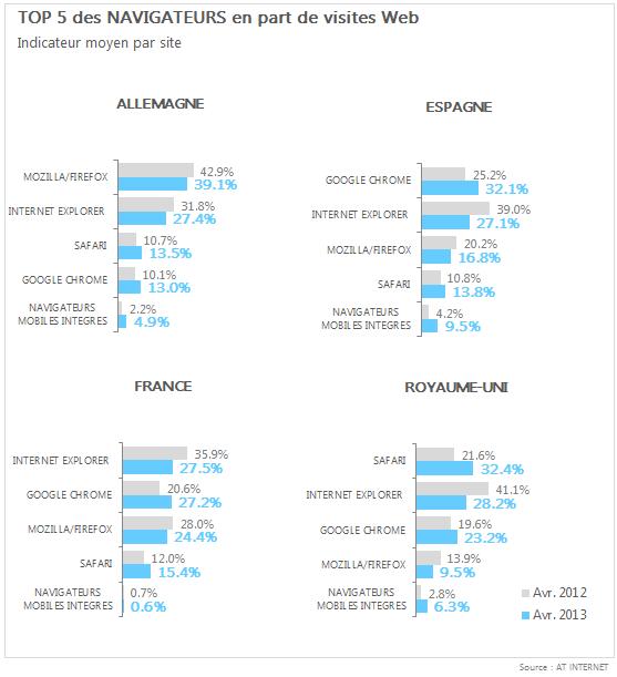 Top 5 des navigateurs en part de visites web