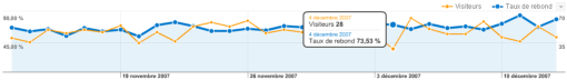 Google Analytics - Comparaison visiteurs et taux de rebond