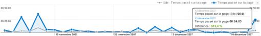 Google Analytics - Comparaison temps passé sur le site comparé au temps passé sur une page