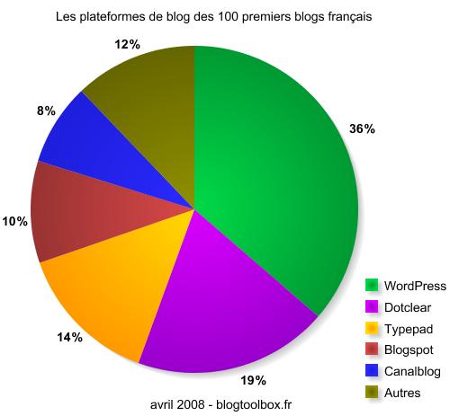 Les plateformes de blog des 100 premiers blogs français