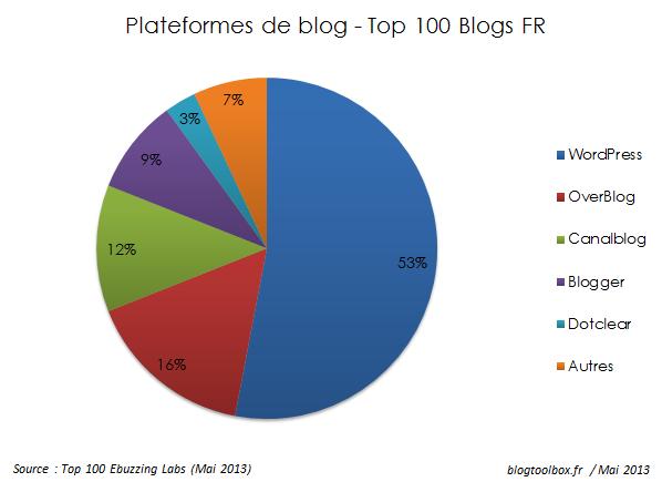 Plateformes de blog FR 2013