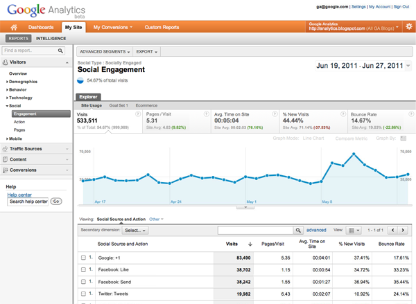 Bouton +1 dans Google Analytics