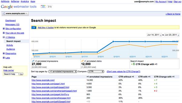Bouton +1 dans Google Webmaster Tools