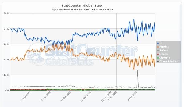 StatCounter Global Stats
