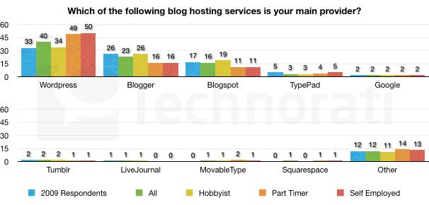 Plateforme de blogging